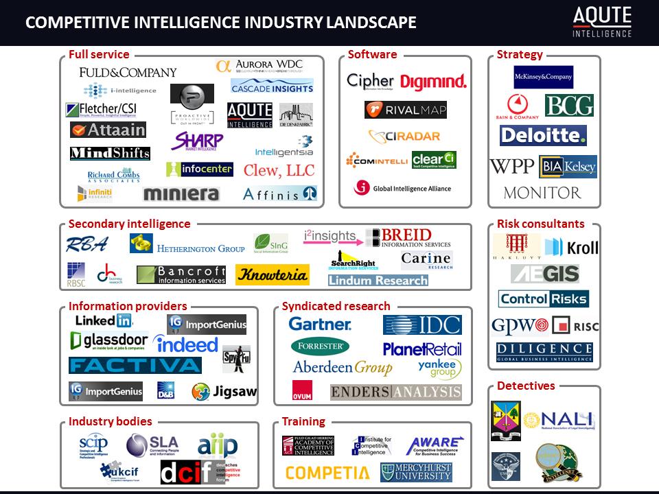 Competitive-intelligence-industry-landscape