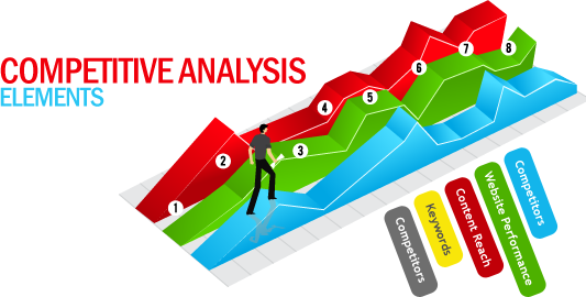 Analyse concurrentielle & SEO