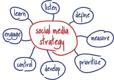Réaliser un audit des réseaux sociaux